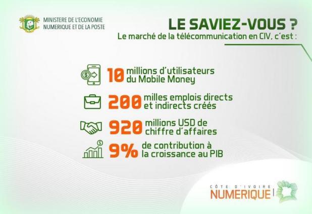 Côte d'Ivoire : une place au siège du conseil d'administration de l'UIT