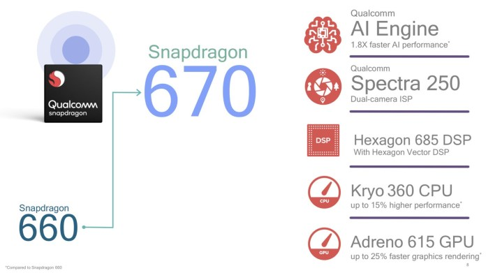 Snapdragon 670 overview