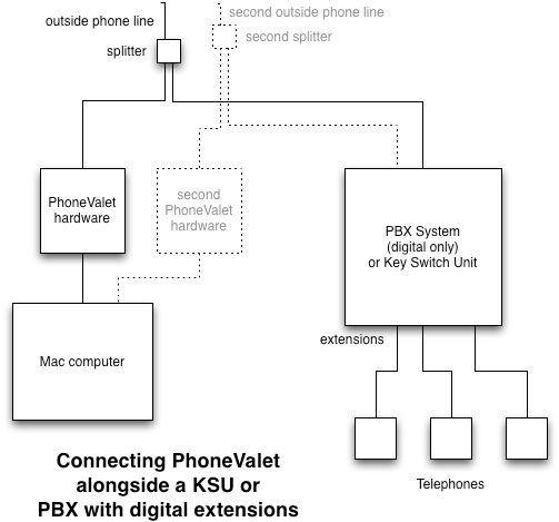 telephone patch panel wiring diagram for 2001 ford f150 starter solenoid pbx system schematic diagramphonevalet customer support connecting to a storage building