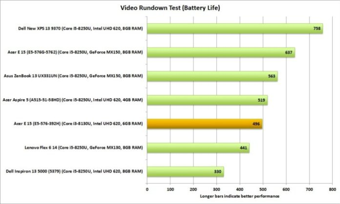 acer aspire e15 e5 576 392h video rundown battery