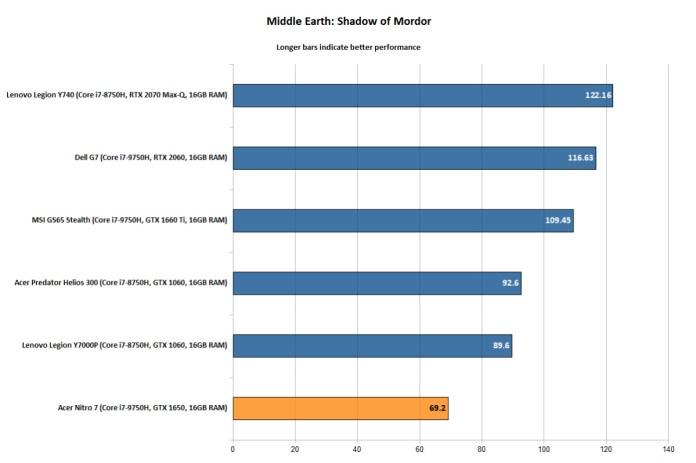 Acer Nitro 7 - Shadow of Mordor
