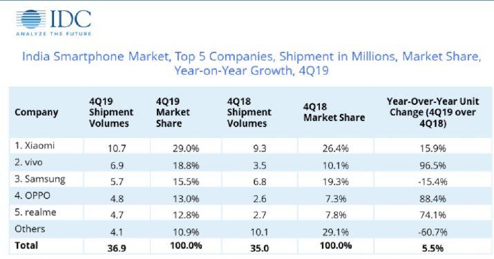India smartphone market saw 152 million shipped units in 2019 IDC -  Phoneweek