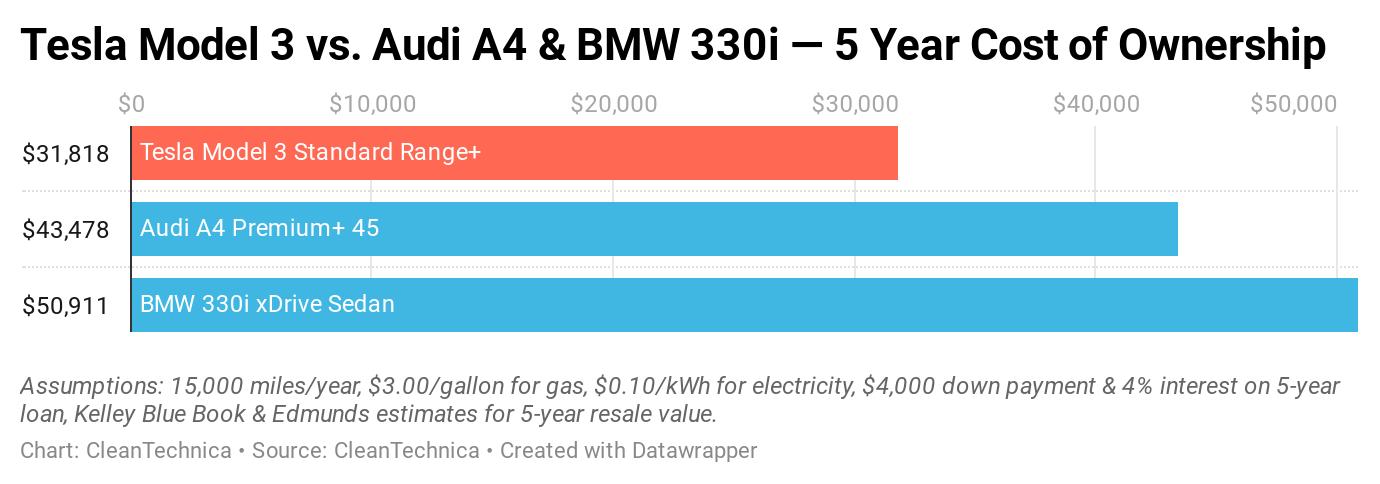 Tesla Model 3 vs BMW 330i & Audi A4 — 5 Year Cost of ...