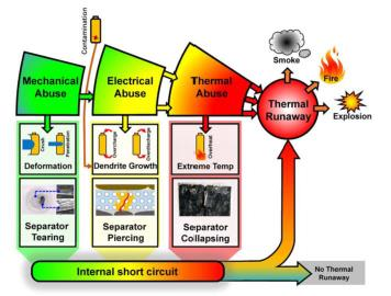 Thermal runaway leading to smoke, fire and explosion in an EV battery. (Picture  courtesy of Tsinghua University, Beijing.)