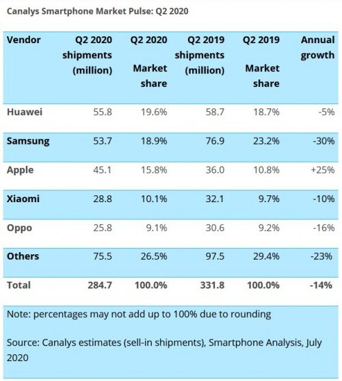 iPhone sales strong as global smartphone market declines in Q2