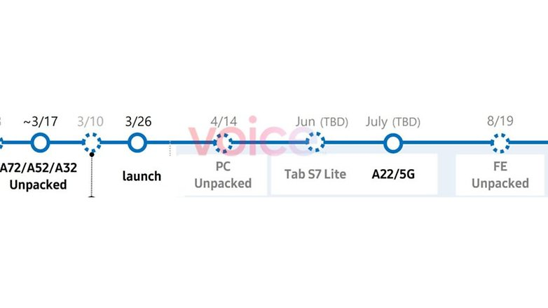 Samsung Leaked 2021 roadmap 840x472