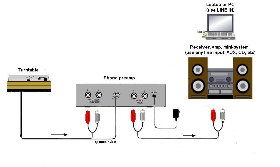 turntable cartridge wiring diagram 99 jeep wrangler stereo ebay faq hookup