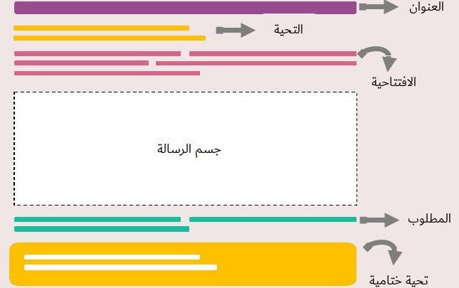 كيف تكتب إيميل أو رسالة رسمية باللغة الإنجليزية سينبهر