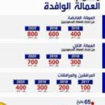 قرار رسوم الوافدين في السعودية للعمالة 2020