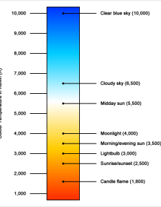 Colour temperature chart also what is photography mad rh photographymad