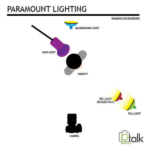 Lighting Setups: Paramount Lighting