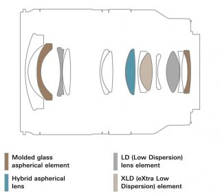 17 28mm F2.8 Di III RXD Model A046 lens construction en