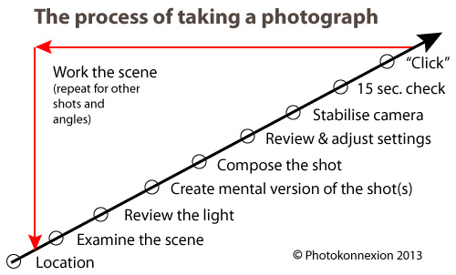 Taking photographs Infographic