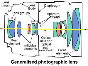Optical lens definition  Photokonnexion