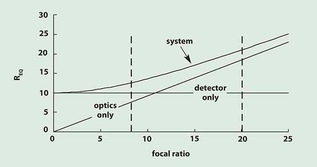 Camera Resolution: Combining Detector and Optics