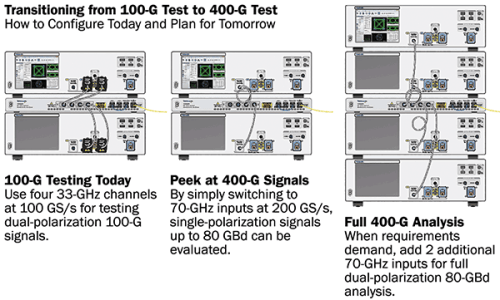 Shown here is a modular way to build coherent optical testing systems from 100 to 400 G using an oscilloscope connected by cables.