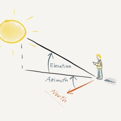 Sun Diagram Elevation 4 Way Street Understanding Azimuth And Photopills