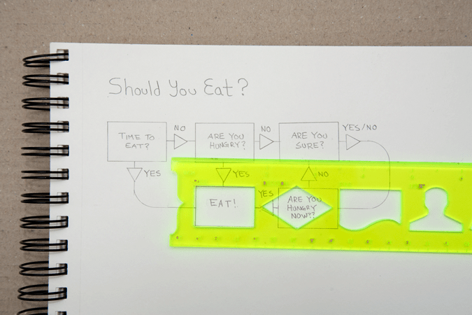 Eating Flow Chart