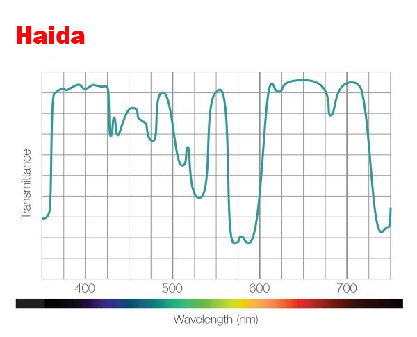 Gefilterte Wellenlängen Haida Clear-Night-Filter