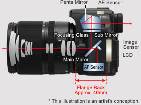 Conventional DSLR with mirror structure, courtesy of Panasonic