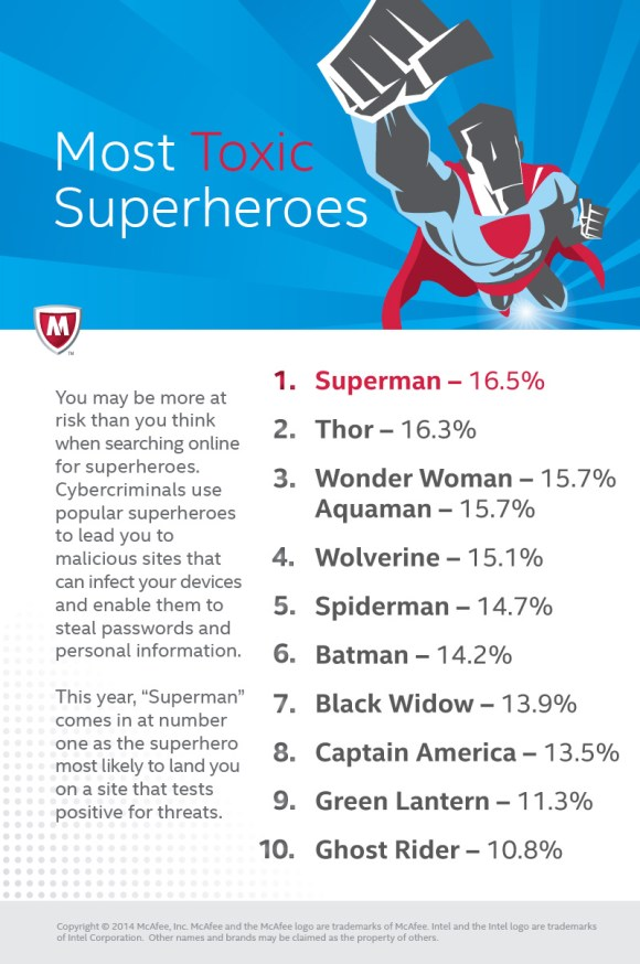 """McAfee's infographic 2014: """"Most Toxic Superheroes."""""""