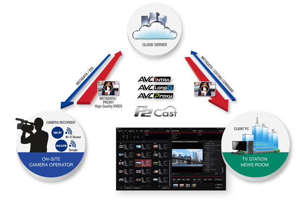 Panasonic  P2 Cast, a cloud-based news production system