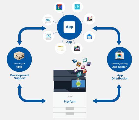Samsung Smart UX SDK