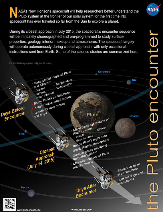 The Pluto Encounter infographic