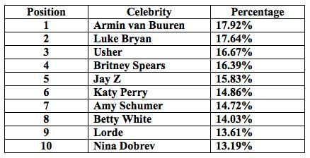 intel-security-2015-most-dangerous-celebrities-600