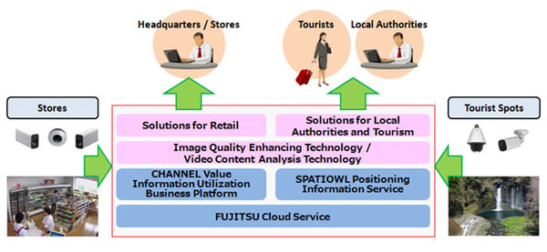Delivering solutions through synergies between Canon and Fujitsu