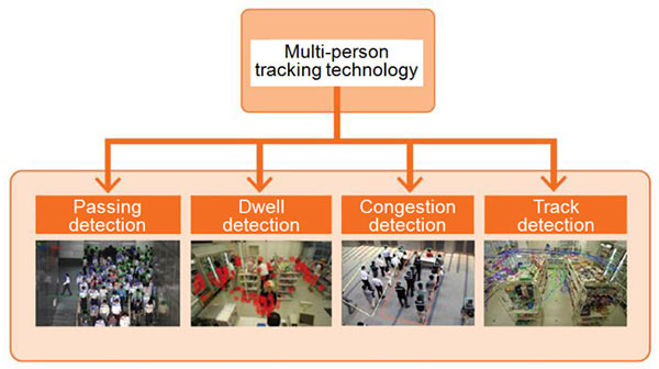 Four detection functions offered by multi-person tracking technology
