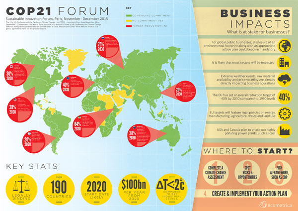"This ""is an infographic on some of the key commitments that have already been put forward by countries and territories in advance of COP21, along with a breakdown of the main business impacts, and what companies can do to prepare for the outcomes of the conference."" Infographic by ecometrica.com at http://ecometrica.com/article/what-does-cop21-mean-for-business . Please click on the image for a larger version."