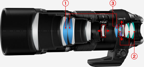 Olympus M.ZUIKO Digital ED 300mm F4.0 IS PRO: 1. Super ED (extra-low dispersion) lenses; 2. HR (high-refractive) lenses; 3. E-HR (Extra-High Refractive) lens E-HR lens