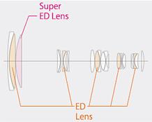 FUJINON XF100-400mmF4.5-5.6 R LM OIS WR: Optical construction