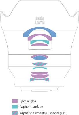 ZEISS Batis 2.8/18: Distagon lens design