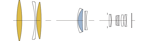 Sigma 500mm F4 DG OS HSM Sport: Sigma Lens Technology