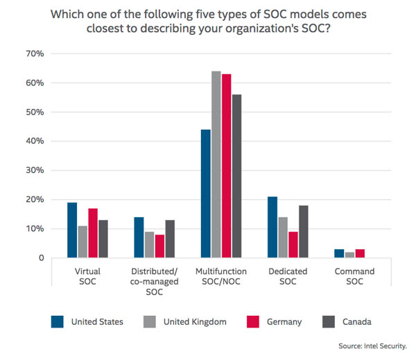 """Of the 88% of organizations operating a SOC, the majority (56%) reported that they use a multifunction model combining SOC and network operations center (NOC) functionality. Organizations in the United Kingdom (64%) and Germany (63%) are even more likely to operate in this model. Dedicated SOCs are in use by 15% of companies and are more prevalent in the United States (21%). Virtual SOCs are the third model, also used by about 15% of respondents, followed by a distributed or co-managed SOC, at 11%. Only 2% reported operating a command SOC. This distribution of SOC implementations has several implications. The majority operate at or past the midpoint of SOC maturity, progressing toward the goal of a proactive and optimized security operation. However, more than a quarter (26%) still operate in reactive mode, with ad-hoc approaches to security operations, threat hunting, and incident response. This can signi cantly extend detection and response times, leaving the business at greater risk of signi cant damage, as well as facing a higher cleanup cost."" —Douglas Frosst, Barbara Kay, Bart Lenaerts-Bergmans, and Rick Simon"