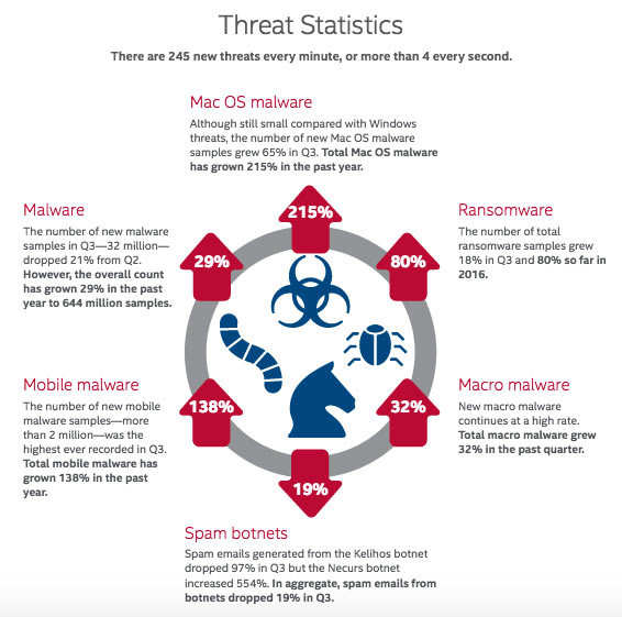 http://www.mcafee.com/ca/resources/misc/infographic-threats-report-dec-2016.pdf