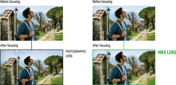 Fujifilm: FUJINON MKX18-55mmT2.9 and MKX 50-135mmT2.9: Suppress lens breathing. Images Courtesy of Fujifilm.
