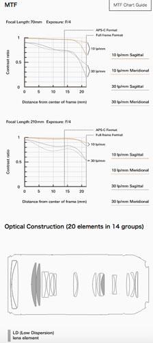Tamron 70-210mm F/4 Di VC USD: MTF/ Optical Construction