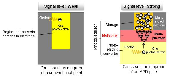 Fig.1 Comparison diagrams of the photodetector structure of a conventional image sensor and the APD image sensor
