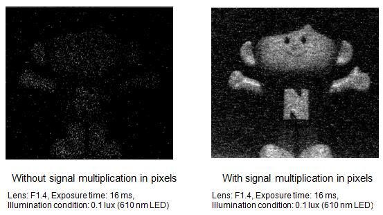 Fig. 2 Comparison diagrams of imaging with and without signal multiplication in pixels