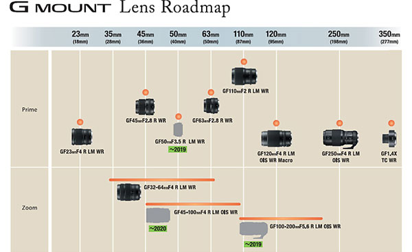 Fujifilm G Mount Lens Roadmap (September 2018): * The images shown are different from the products' final exterior design. * The above roadmap is as of September 2018. Product specifications are subject to change. * The figures in brackets are equivalent focal lengths in the 35mm film format.