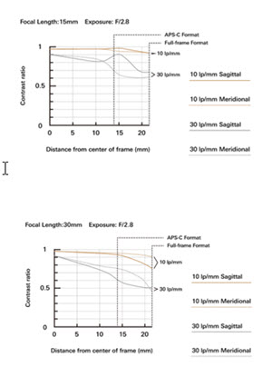 Tamron SP 15-30mm F/2.8 Di VC USD G2 (Model A041): MTF Chart Guide