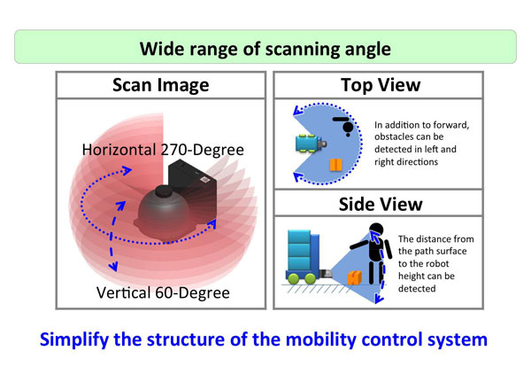Realized 3D detection of distances with wide angle of view
