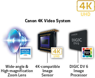 Canon VIXIA HF G50: 4K UHD 30P recording and 20x Optical Zoom Lens