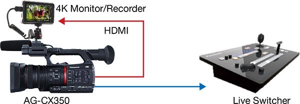 Panasonic AG-CX350: Parallel Output of SDI and HDMI