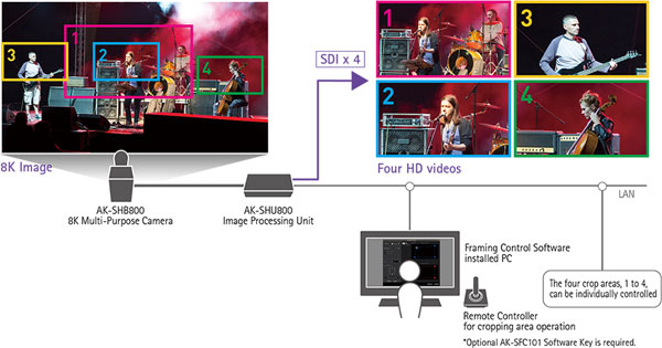 Application example of the 8K ROI camera system (1 camera, live stage recording): The 8K Multi-Purpose Camera is set up in a fixed position. The four crop areas, 1 to 4, can be individually controlled for pan, tilt and zoom. Moreover, for example, crop 1 (long shot) and crop 2 (close-up) can be linked in operation. Images Courtesy of Panasonic