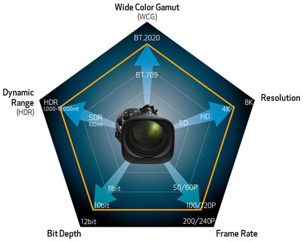 Canon CJ15ex8.5B CJ15ex8.5B provides optimized chromatic aberration correction based on BT.2020 correction data.