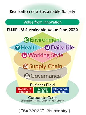 Fujifilm: Sustainable Value Plan 2030
